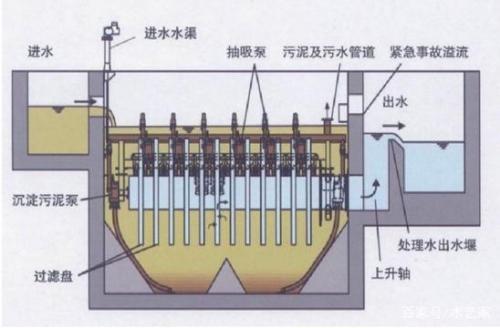 纤维转盘滤池的可调节性能强