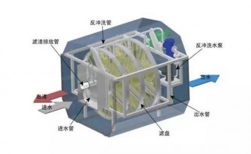 纤维转盘滤池在污水处理工艺中能起到什么作用