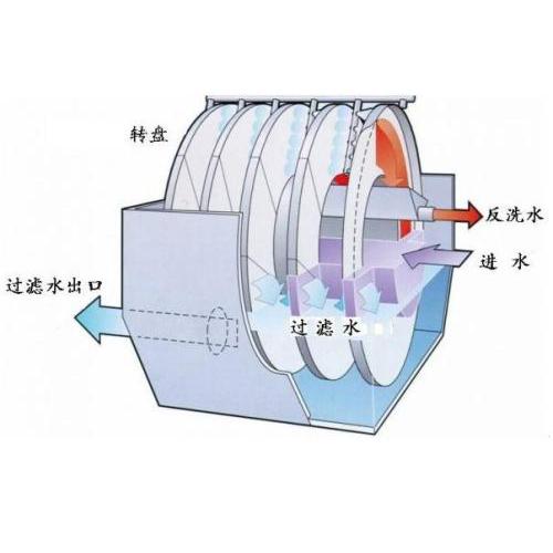 纤维转盘滤池的垂直分布怎么实现?