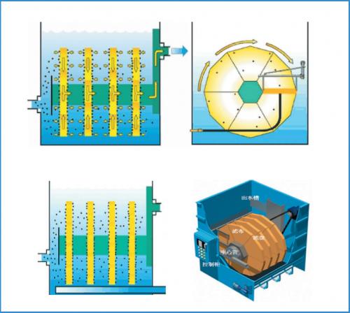 纤维转盘滤池中的滤布滤池具有哪些优点呢?