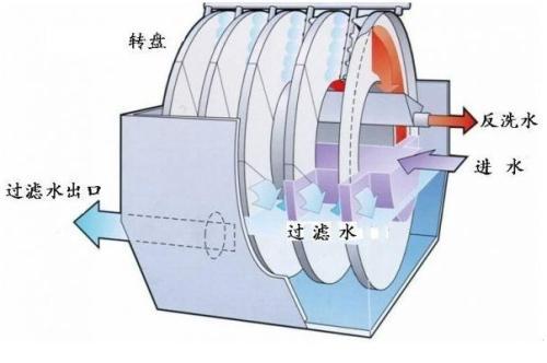 纤维转盘滤池过滤器工艺的运行方式